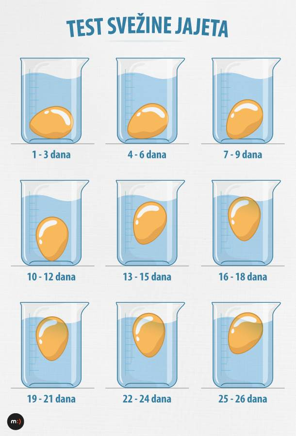 jaja, svežina jaja, sveža jaja