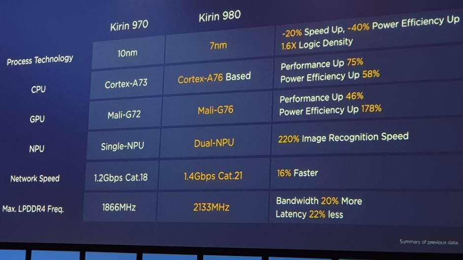 Testirajte EMUI 9.0: Više slobode, brži rad