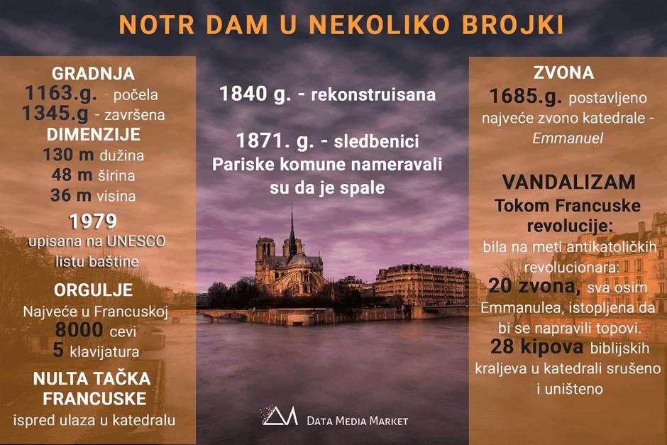 Notr Dam Pariz