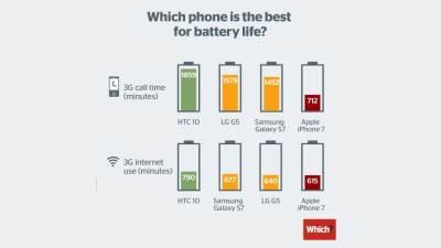 Telefoni, Baterija, Najduže trajanje baterije