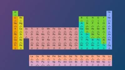 periodni sistem elemenata, tabela, hemija, sajt, program